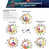 SECTOR RISK ASSESSMENTS 2ND QUARTER 2019